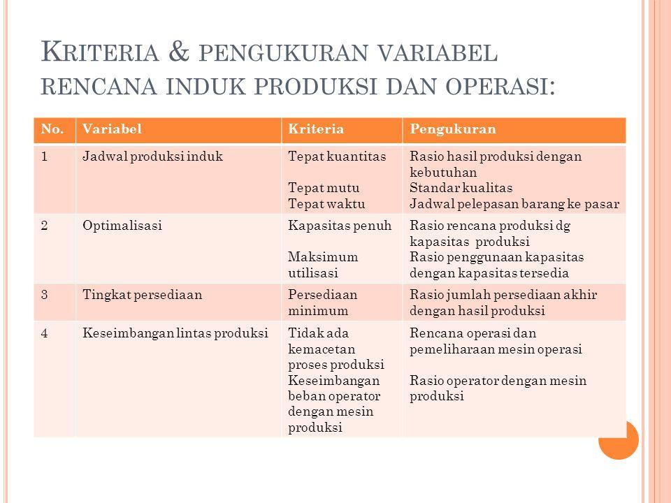 K RITERIA & PENGUKURAN VARIABEL RENCANA INDUK PRODUKSI DAN OPERASI : No.VariabelKriteriaPengukuran 1Jadwal produksi indukTepat kuantitas Tepat mutu Tepat waktu Rasio hasil produksi dengan kebutuhan Standar kualitas Jadwal pelepasan barang ke pasar 2OptimalisasiKapasitas penuh Maksimum utilisasi Rasio rencana produksi dg kapasitas produksi Rasio penggunaan kapasitas dengan kapasitas tersedia 3Tingkat persediaanPersediaan minimum Rasio jumlah persediaan akhir dengan hasil produksi 4Keseimbangan lintas produksiTidak ada kemacetan proses produksi Keseimbangan beban operator dengan mesin produksi Rencana operasi dan pemeliharaan mesin operasi Rasio operator dengan mesin produksi