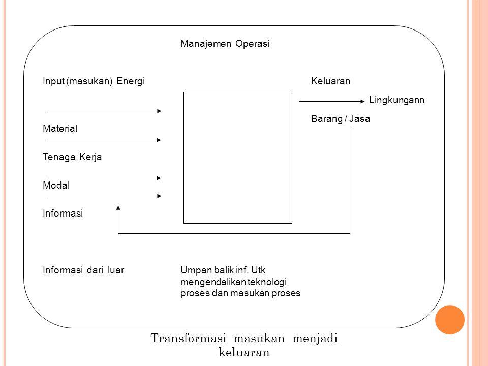 Manajemen Operasi Input (masukan) Energi Material Tenaga Kerja Modal Informasi Keluaran Barang / Jasa Lingkungann Informasi dari luarUmpan balik inf.