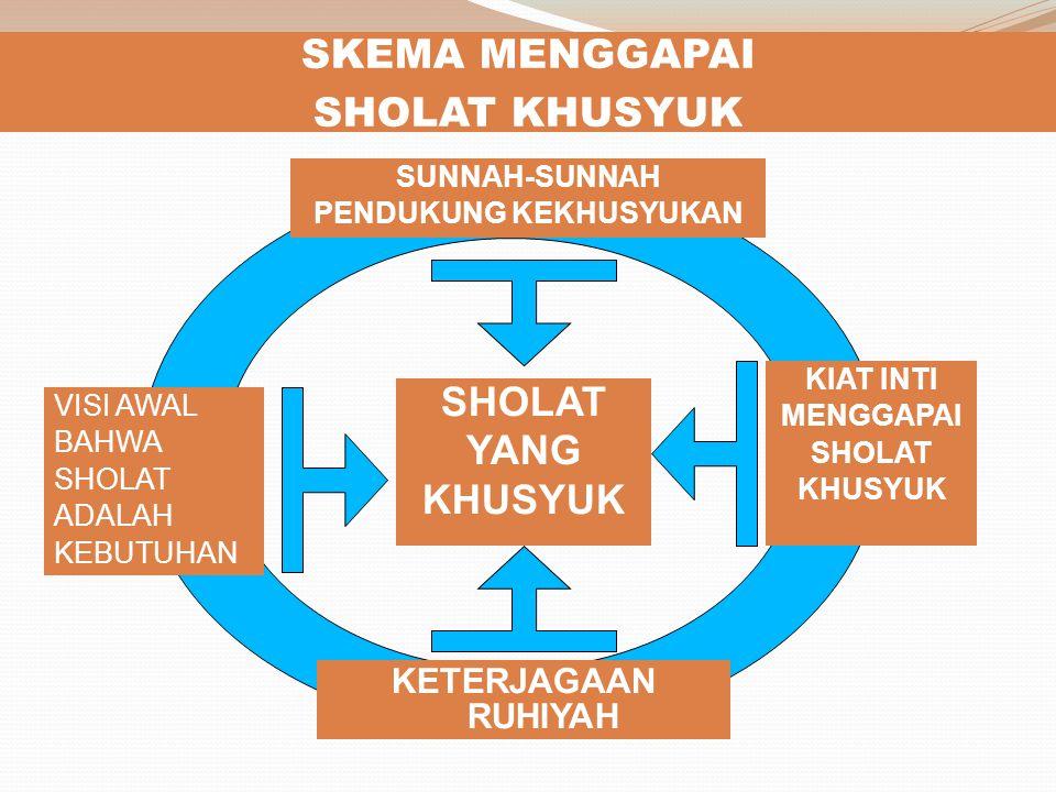 Padahal, Semua Sepakat …. Sholat itu Wajib ( QS An-Nisa' : 103 Sholat itu kunci Surga ( HR Tirmidzi dari Jabir bin Abdullah ra) Sholat itu Cahaya oran