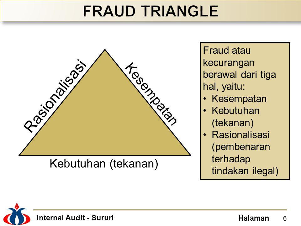 Internal Audit - Sururi Halaman 6 Kesempatan Rasionalisasi Kebutuhan (tekanan) Fraud atau kecurangan berawal dari tiga hal, yaitu: Kesempatan Kebutuhan (tekanan) Rasionalisasi (pembenaran terhadap tindakan ilegal)