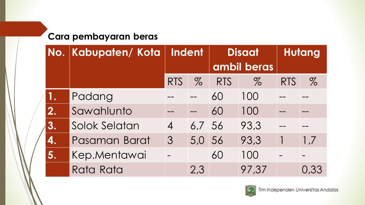 Tim Independen Universitas Andalas Cara pembayaran beras No.Kabupaten/ KotaIndent Disaat ambil beras Hutang RTS% % % 1. Padang-- 60100-- 2. Sawahlunto
