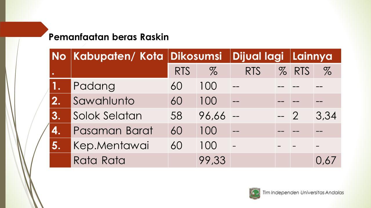 Tim Independen Universitas Andalas Pemanfaatan beras Raskin No. Kabupaten/ KotaDikosumsiDijual lagiLainnya RTS% % % 1. Padang60100-- 2. Sawahlunto6010