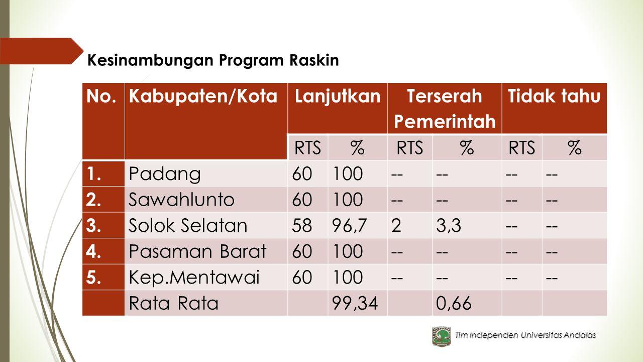 Tim Independen Universitas Andalas Kesinambungan Program Raskin No.Kabupaten/KotaLanjutkan Terserah Pemerintah Tidak tahu RTS% % % 1. Padang60100-- 2.