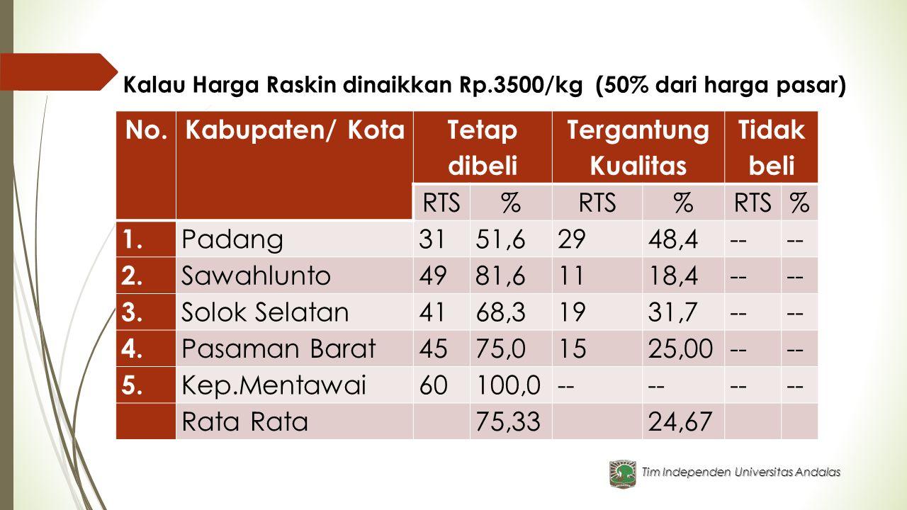 Tim Independen Universitas Andalas Kalau Harga Raskin dinaikkan Rp.3500/kg (50% dari harga pasar) No.Kabupaten/ Kota Tetap dibeli Tergantung Kualitas Tidak beli RTS% % % 1.