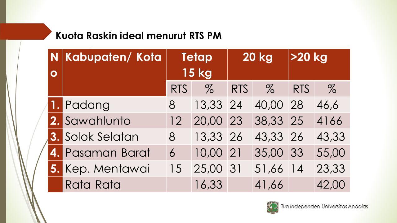 Tim Independen Universitas Andalas Kuota Raskin ideal menurut RTS PM NoNo Kabupaten/ Kota Tetap 15 kg 20 kg>20 kg RTS% % % 1. Padang813,332440,002846,
