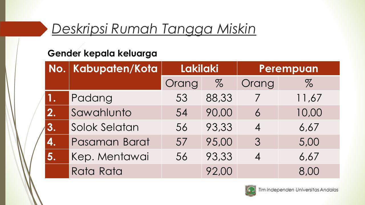 Deskripsi Rumah Tangga Miskin Tim Independen Universitas Andalas No.Kabupaten/KotaLakilakiPerempuan Orang% % 1. Padang5388,33711,67 2. Sawahlunto5490,