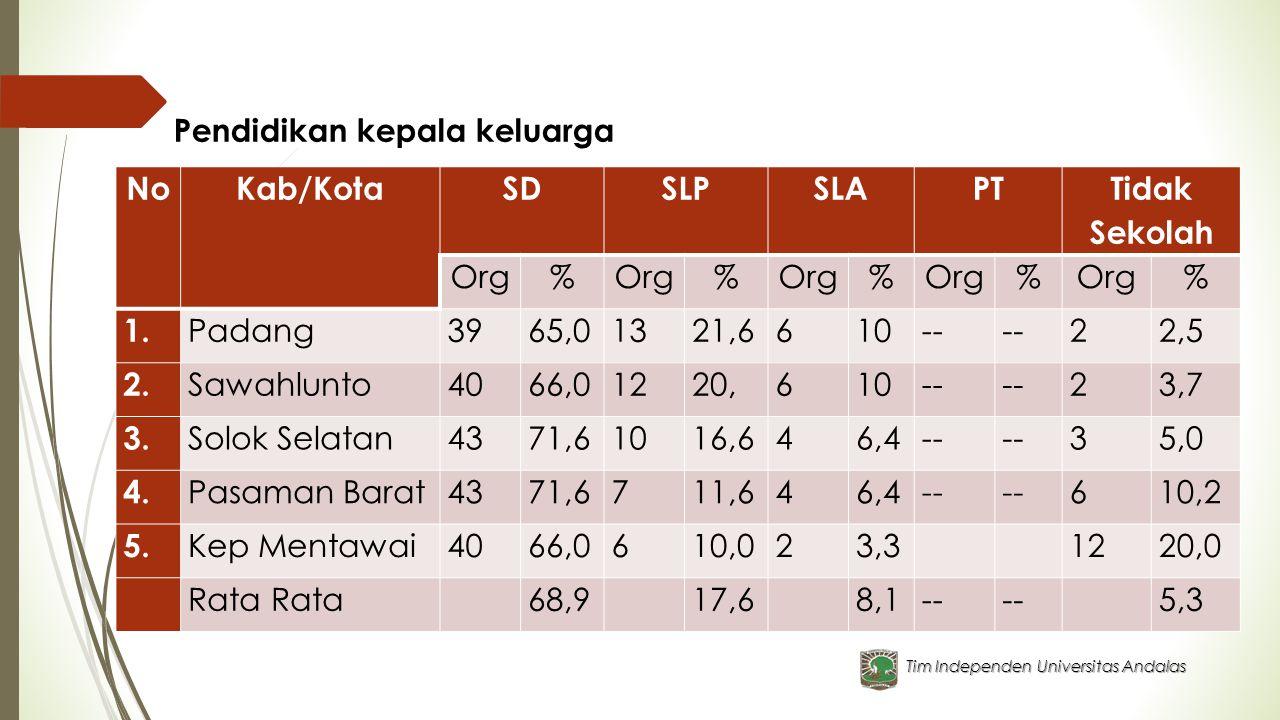 Tim Independen Universitas Andalas Pendidikan kepala keluarga NoKab/KotaSDSLPSLAPT Tidak Sekolah Org% % % % % 1. Padang3965,01321,6610-- 22,5 2. Sawah