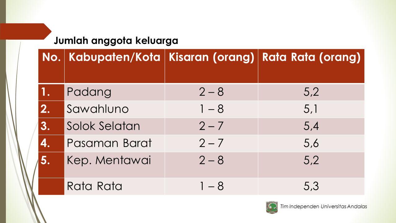 Tim Independen Universitas Andalas Jumlah anggota keluarga No.Kabupaten/KotaKisaran (orang)Rata Rata (orang) 1. Padang2 – 85,2 2. Sawahluno1 – 85,1 3.