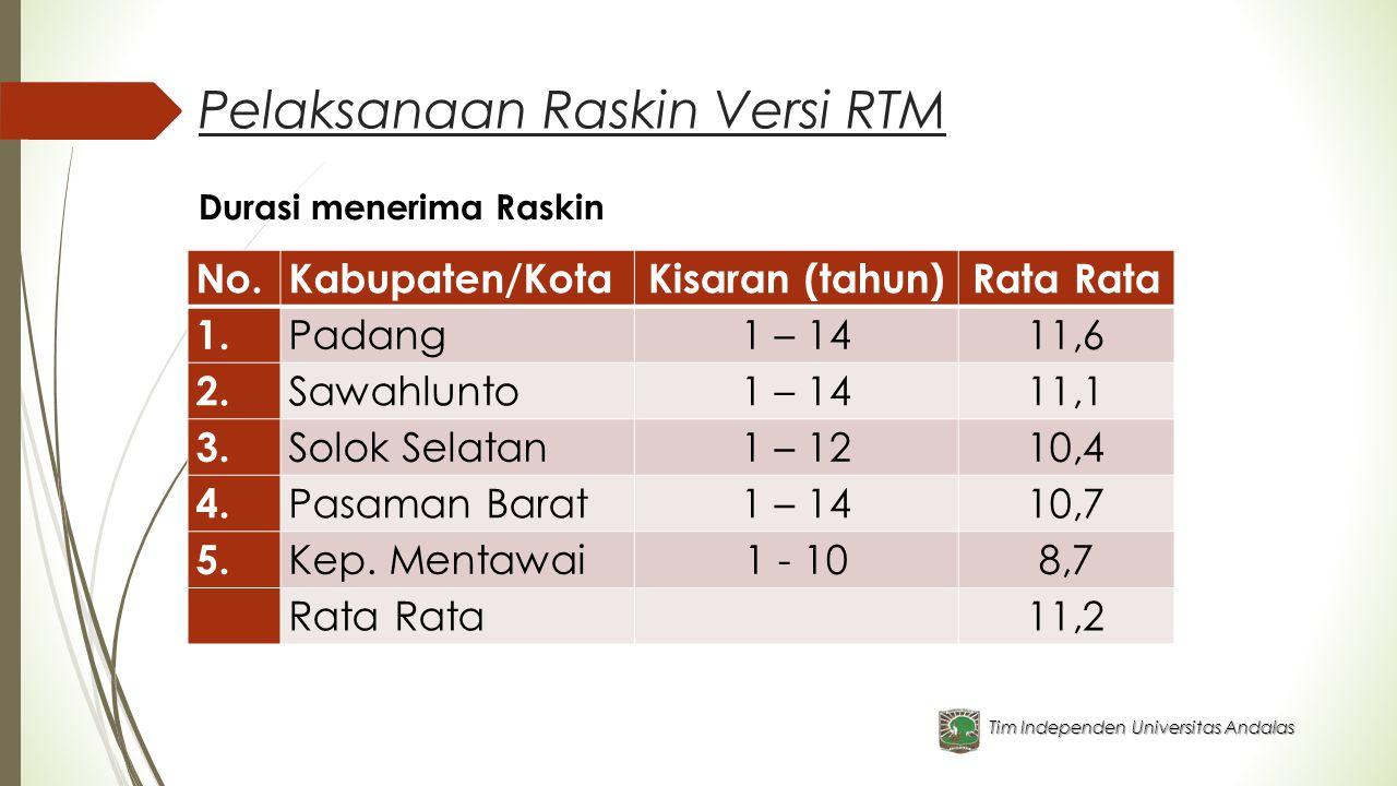Pelaksanaan Raskin Versi RTM Tim Independen Universitas Andalas Durasi menerima Raskin No.Kabupaten/KotaKisaran (tahun)Rata 1. Padang1 – 1411,6 2. Saw