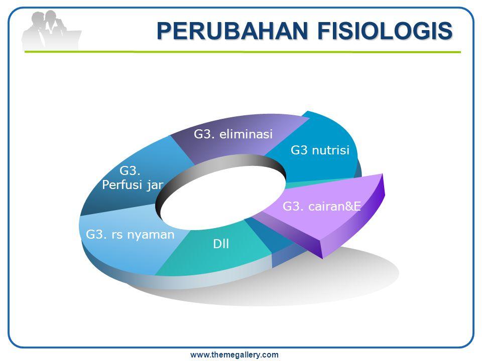 www.themegallery.com PERUBAHAN FISIOLOGIS G3. Perfusi jar G3. eliminasi G3. cairan&E Dll G3. rs nyaman G3 nutrisi