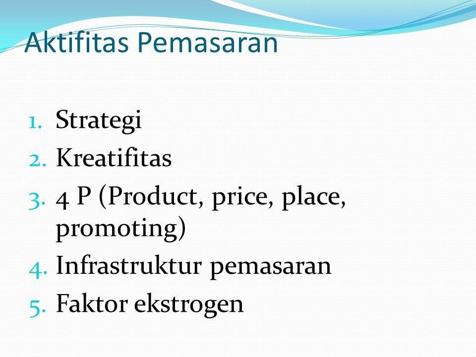 Aktifitas Pemasaran 1. Strategi 2. Kreatifitas 3. 4 P (Product, price, place, promoting) 4. Infrastruktur pemasaran 5. Faktor ekstrogen