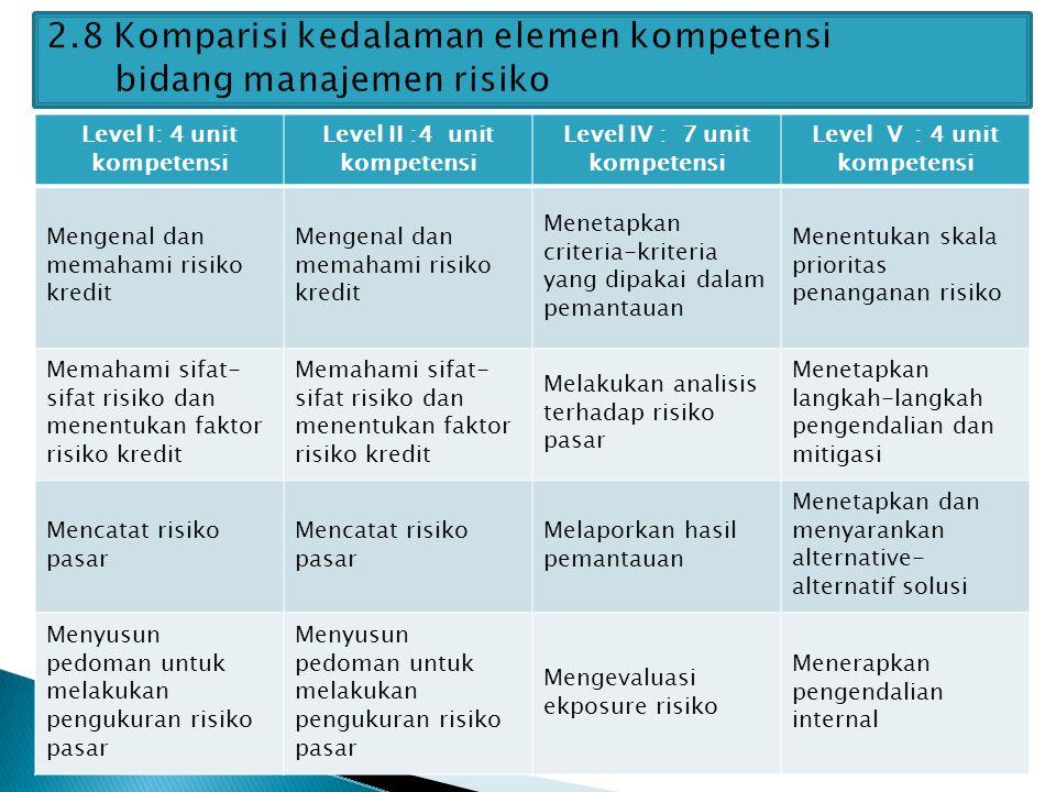 Level I: 4 unit kompetensi Level II :4 unit kompetensi Level IV : 7 unit kompetensi Level V : 4 unit kompetensi Mengenal dan memahami risiko kredit Me
