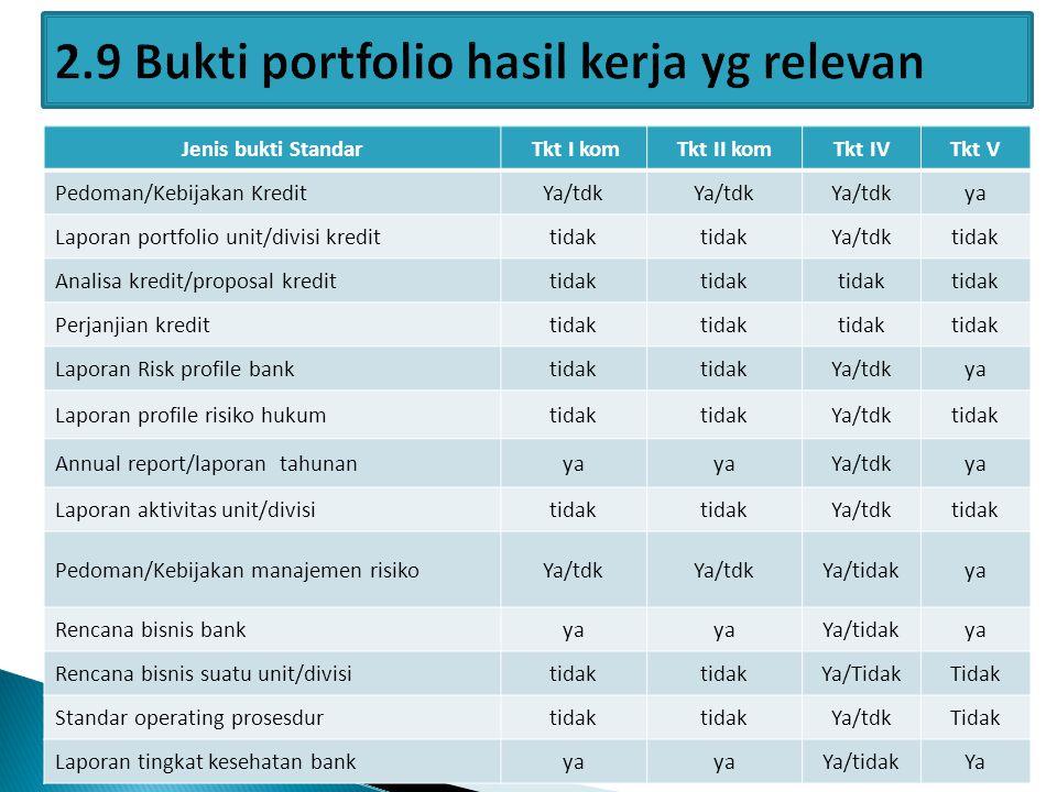 Jenis bukti Standar Tkt I komTkt II komTkt IVTkt V Pedoman/Kebijakan KreditYa/tdk ya Laporan portfolio unit/divisi kredittidak Ya/tdktidak Analisa kre