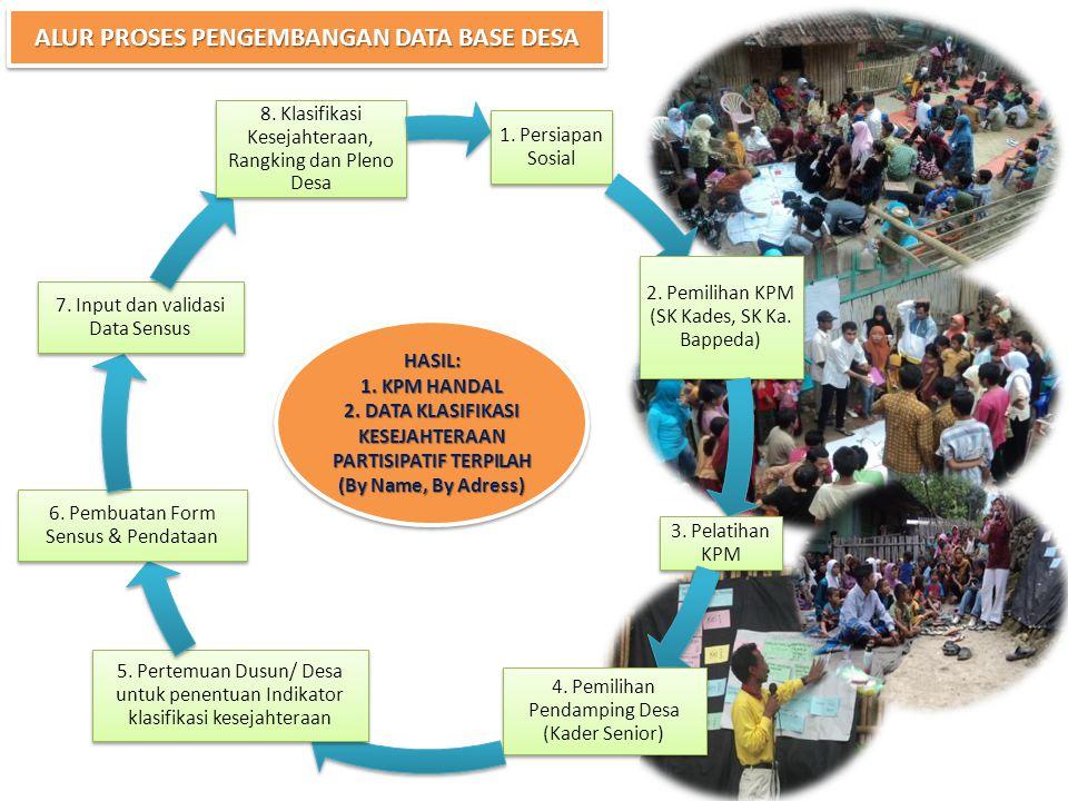 ALUR PROSES PENGEMBANGAN DATA BASE DESA 1. Persiapan Sosial 2.