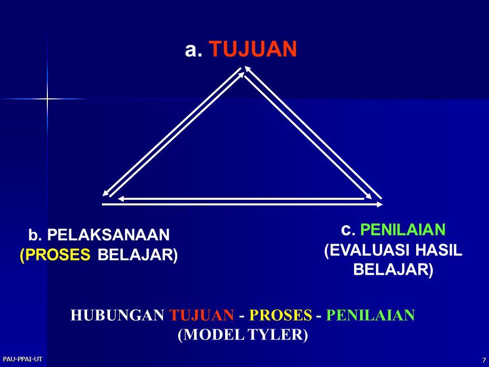 PAU-PPAI-UT 7 a. TUJUAN c. PENILAIAN (EVALUASI HASIL BELAJAR) b. PELAKSANAAN (PROSES BELAJAR) HUBUNGAN TUJUAN - PROSES - PENILAIAN (MODEL TYLER)