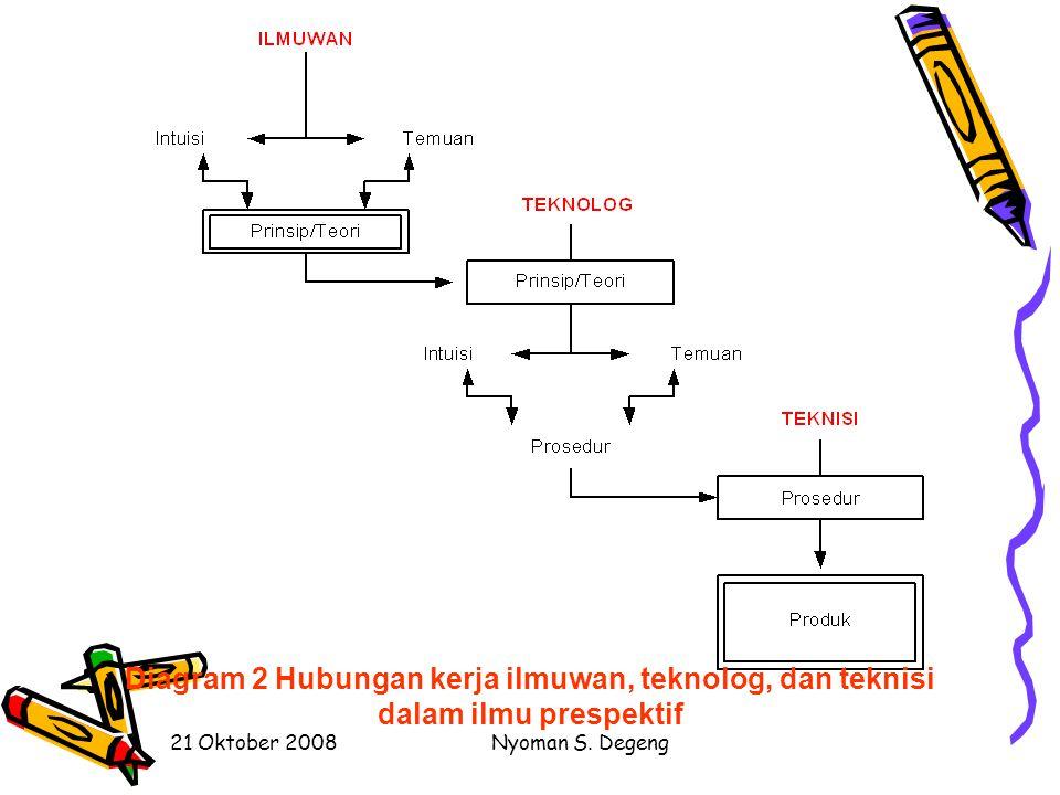 21 Oktober 2008Nyoman S. Degeng Tahapan Pengembangan Teori Pembelajaran Mengembangkan Hipotesis Mengklasifikasi Variabel Mengembangkan prinsip-prinsip