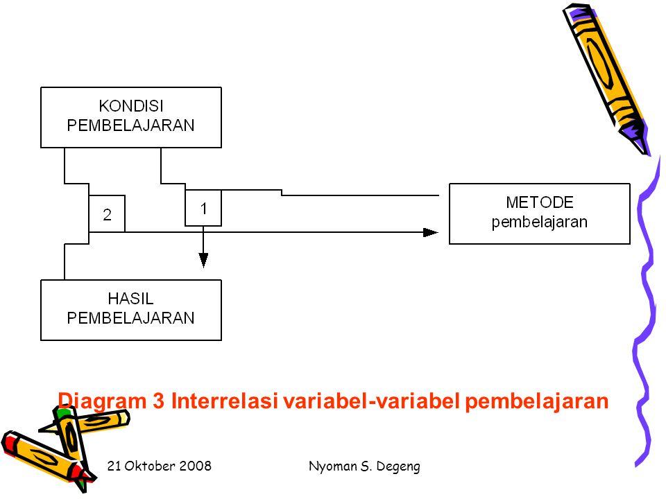 21 Oktober 2008Nyoman S. Degeng Diagram 2 Hubungan kerja ilmuwan, teknolog, dan teknisi dalam ilmu prespektif