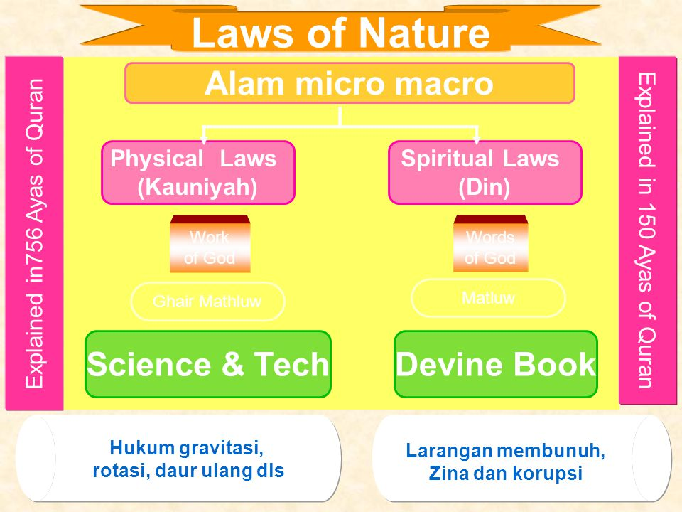 Alam micro macro Devine BookScience & Tech Physical Laws (Kauniyah) Spiritual Laws (Din) Laws of Nature Work of God Words of God Ghair Mathluw Matluw