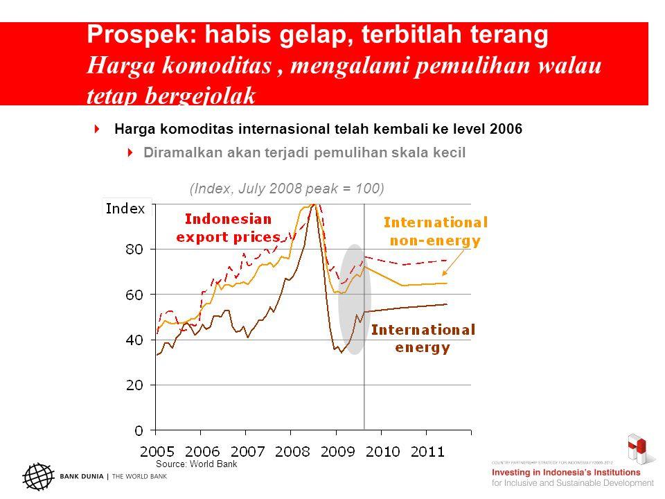 Prospek: habis gelap, terbitlah terang Harga komoditas, mengalami pemulihan walau tetap bergejolak  Harga komoditas internasional telah kembali ke level 2006  Diramalkan akan terjadi pemulihan skala kecil (Index, July 2008 peak = 100) Source: World Bank