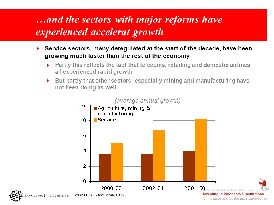 …and the sectors with major reforms have experienced accelerat growth  Service sectors, many deregulated at the start of the decade, have been growin