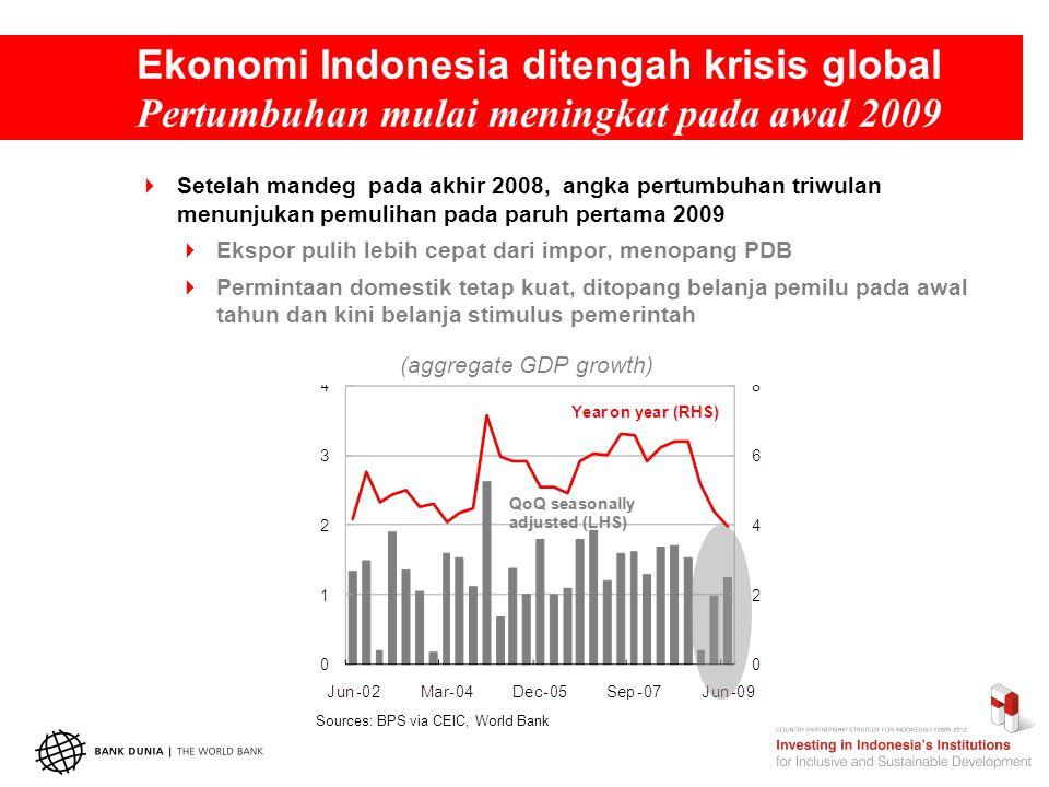 Ekonomi Indonesia ditengah krisis global Pertumbuhan mulai meningkat pada awal 2009  Setelah mandeg pada akhir 2008, angka pertumbuhan triwulan menunjukan pemulihan pada paruh pertama 2009  Ekspor pulih lebih cepat dari impor, menopang PDB  Permintaan domestik tetap kuat, ditopang belanja pemilu pada awal tahun dan kini belanja stimulus pemerintah (aggregate GDP growth) Sources: BPS via CEIC, World Bank