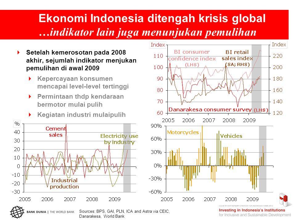 Ekonomi Indonesia ditengah krisis global …indikator lain juga menunjukan pemulihan  Setelah kemerosotan pada 2008 akhir, sejumlah indikator menjukan pemulihan di awal 2009  Kepercayaan konsumen mencapai level-level tertinggi  Permintaan thdp kendaraan bermotor mulai pulih  Kegiatan industri mulaipulih Sources: BPS, GAI, PLN, ICA and Astra via CEIC, Danarakesa, World Bank