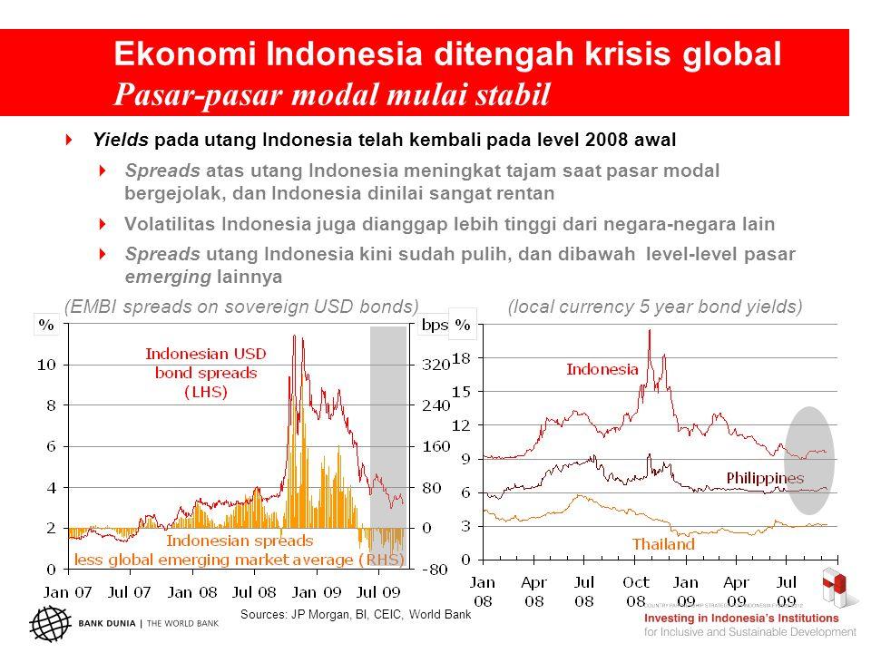 Prospek: habis gelap, terbitlah terang …resiko-resiko yang berdampak pada outlook Indonesia (Annual GDP growth)  Skenario (Poverty rate) Sourcse: BPS, World Bank projections