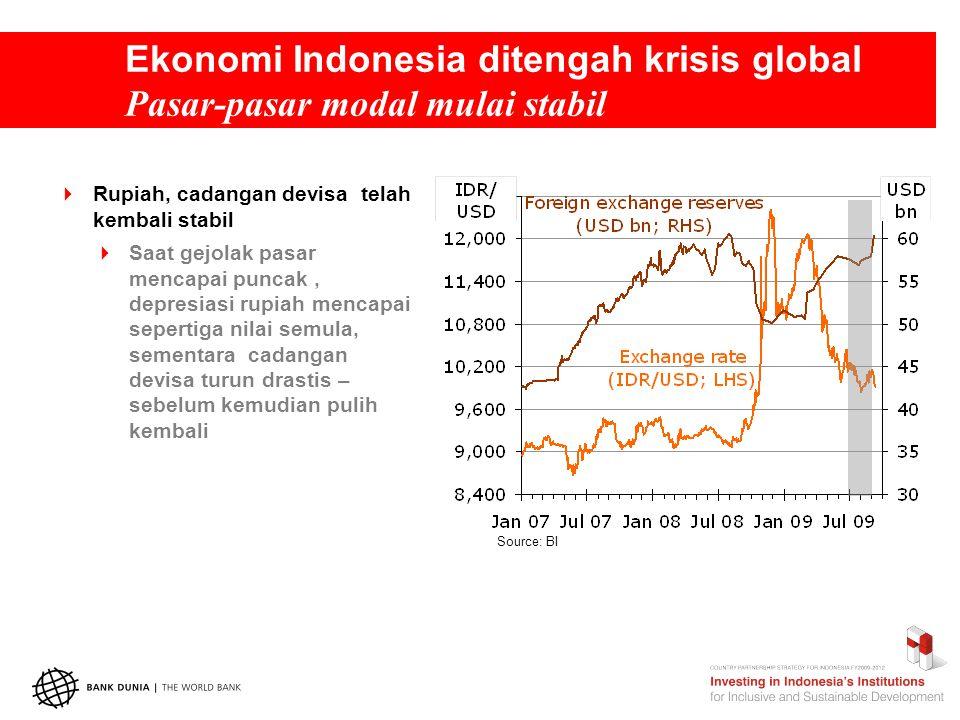 Ekonomi Indonesia ditengah krisis global Pasar-pasar modal mulai stabil  Rupiah, cadangan devisa telah kembali stabil  Saat gejolak pasar mencapai puncak, depresiasi rupiah mencapai sepertiga nilai semula, sementara cadangan devisa turun drastis – sebelum kemudian pulih kembali Source: BI