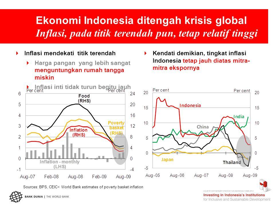Ekonomi Indonesia ditengah krisis global Dampak sosialnya terbatas  Tingkat kemiskinan nasional turun 14.2%  Pengangguran terbuka juga turun  Lapangan kerja meningkat lebih cepat daripada populasi usia kerja  Namun mayoritas pekerjaan berada disektor informal Source: BPS
