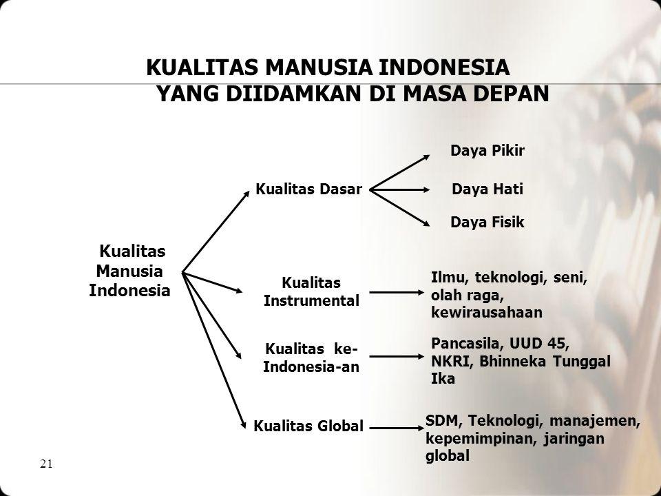 20 KUALITAS MANUSIA INDONESIA YANG DIIDAMKAN DI MASA DEPAN 1.Mememiliki kualitas dasar kuat (daya fisik, daya pikir, dan daya hati) 2.Memiliki kualita