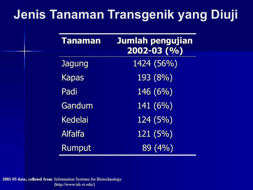 Jenis Tanaman Transgenik yang Diuji 2001-03 data; collated from: Information Systems for Biotechnology (http://www.isb.vt.edu/) Tanaman Jumlah penguji