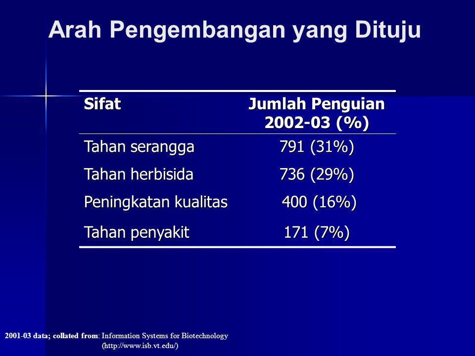 Arah Pengembangan yang Dituju 2001-03 data; collated from: Information Systems for Biotechnology (http://www.isb.vt.edu/) Sifat Jumlah Penguian 2002-0
