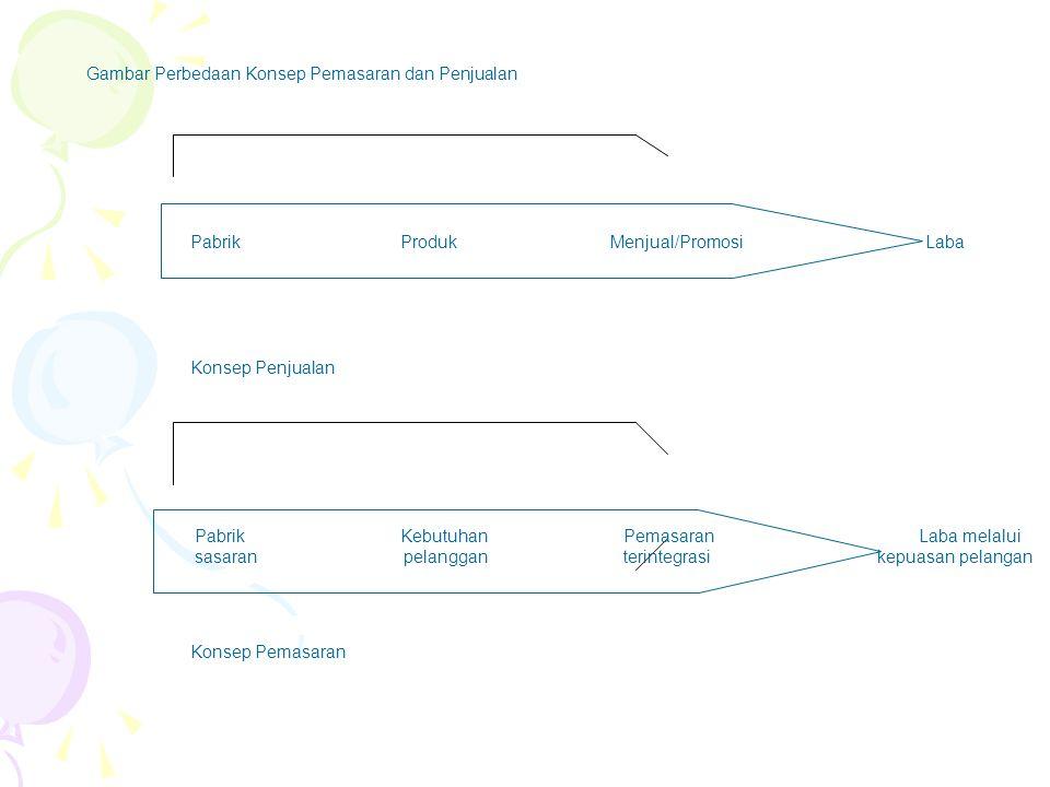 Consumer Positioning Strategies pemasar dapat memposisikan melalui manfaat kepada konsumen secara berkelanjutan dari informasi ke image.