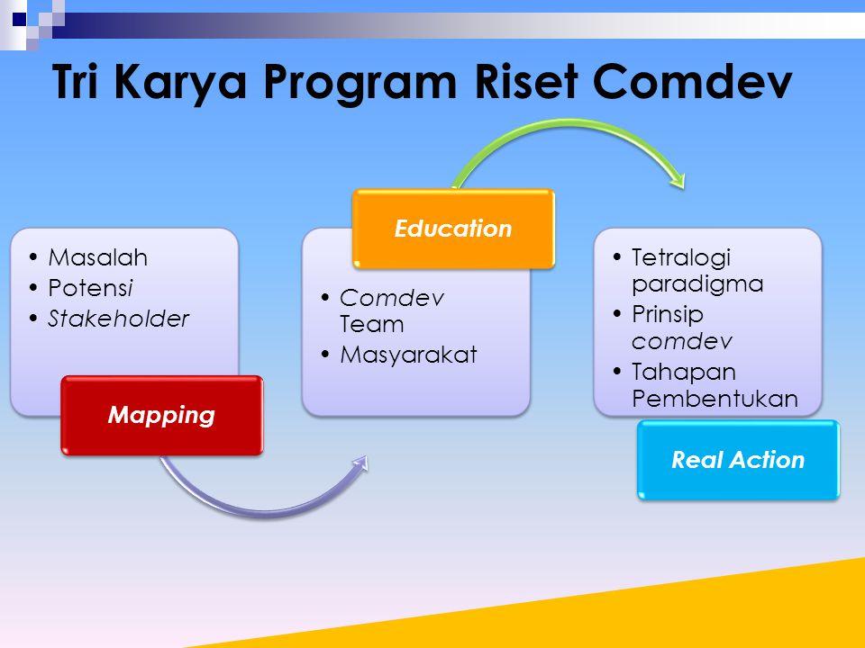 Tri Karya Program Riset Comdev Masalah Potensi Stakeholder Mapping Comdev Team Masyarakat Education Tetralogi paradigma Prinsip comdev Tahapan Pembentukan Real Action