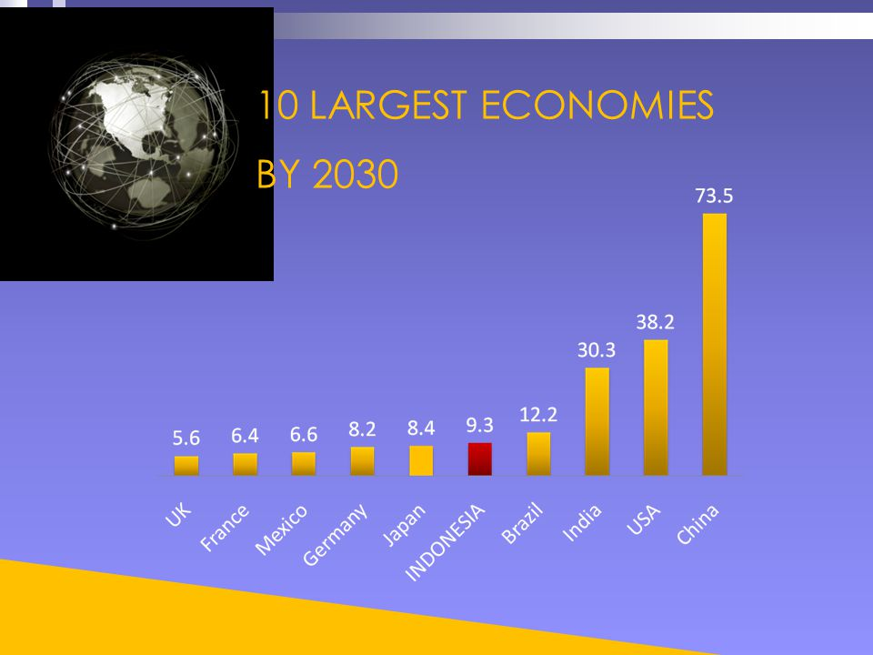 10 LARGEST ECONOMIES BY 2030