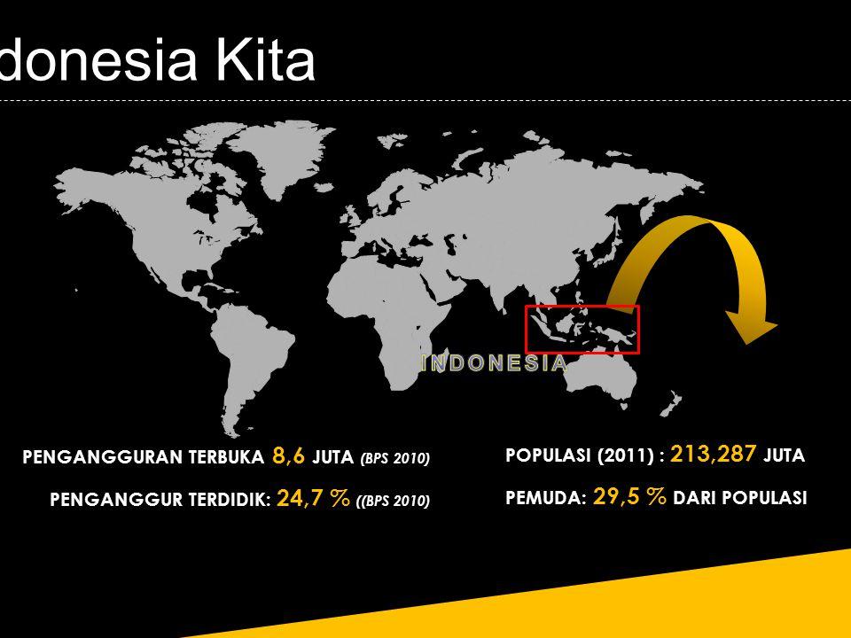 Indonesia Kita POPULASI (2011) : 213,287 JUTA PEMUDA: 29,5 % DARI POPULASI PENGANGGURAN TERBUKA 8,6 JUTA (BPS 2010) PENGANGGUR TERDIDIK: 24,7 % ((BPS 2010)