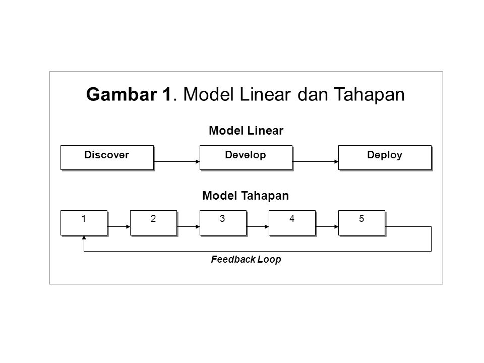 Gambar 1. Model Linear dan Tahapan Discover Deploy Develop Model Linear Model Tahapan 1 1 5 5 4 4 3 3 2 2 Feedback Loop