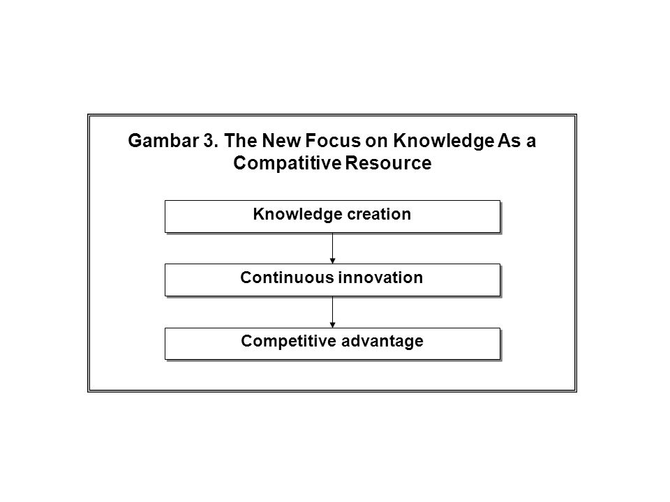 Gambar 3. The New Focus on Knowledge As a Compatitive Resource Knowledge creation Continuous innovation Competitive advantage