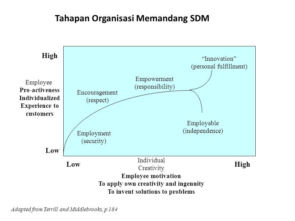 Inovasi dapat dianalisis pada level nasional, industri, organisasi, kelompok atau individu.