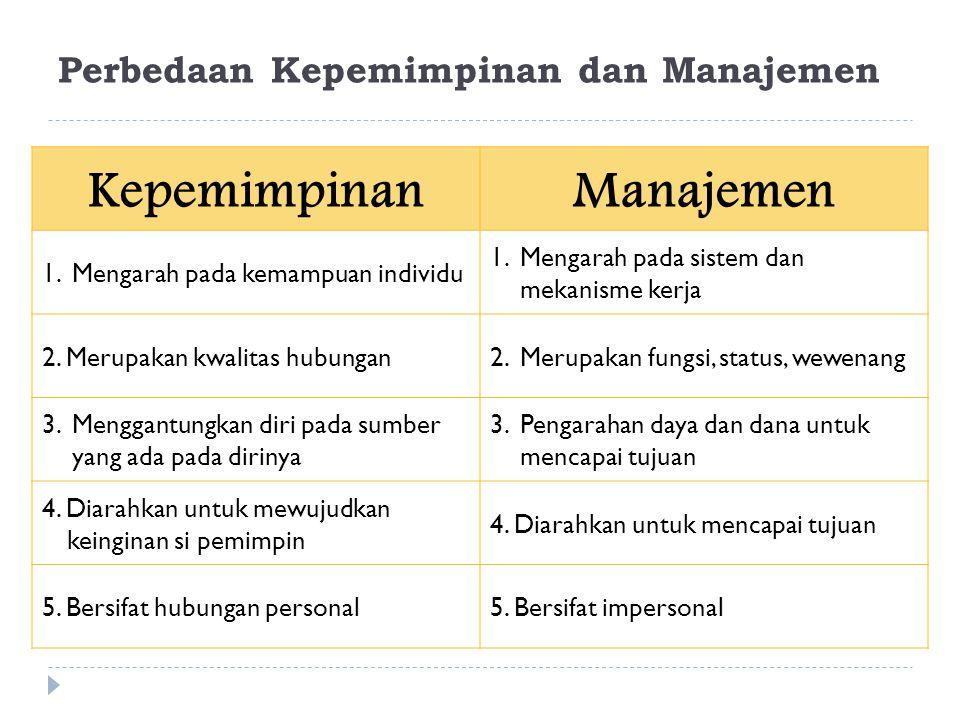 Perbedaan Kepemimpinan dan Manajemen KepemimpinanManajemen 1. Mengarah pada kemampuan individu 1. Mengarah pada sistem dan mekanisme kerja 2. Merupaka