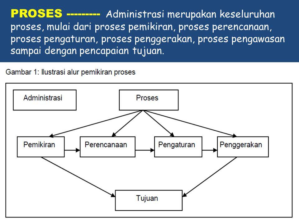 PROSES --------- Administrasi merupakan keseluruhan proses, mulai dari proses pemikiran, proses perencanaan, proses pengaturan, proses penggerakan, pr