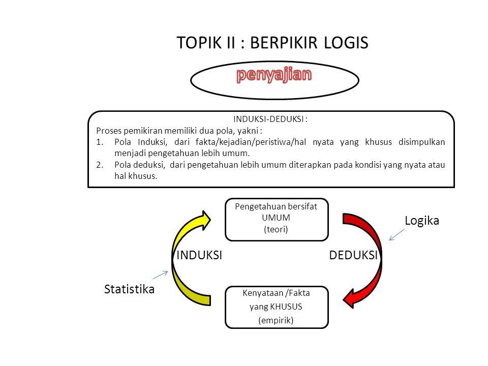 Pengetahuan bersifat UMUM (teori) TOPIK II : BERPIKIR LOGIS INDUKSI-DEDUKSI : Proses pemikiran memiliki dua pola, yakni : 1.Pola Induksi, dari fakta/k