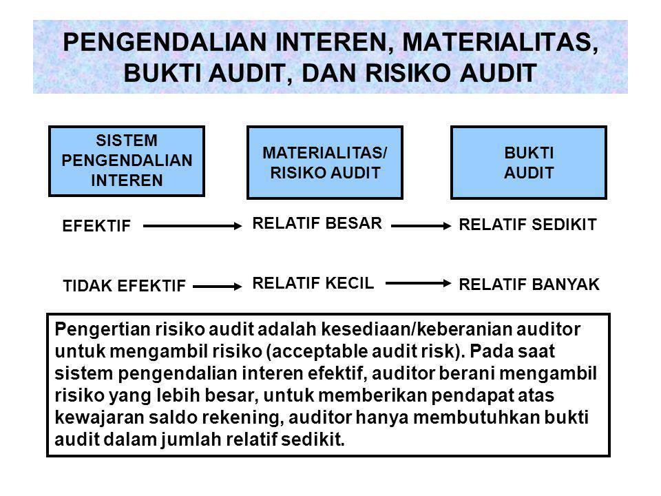 PENGENDALIAN INTEREN, MATERIALITAS, BUKTI AUDIT, DAN RISIKO AUDIT SISTEM PENGENDALIAN INTEREN MATERIALITAS/ RISIKO AUDIT BUKTI AUDIT EFEKTIF TIDAK EFEKTIF RELATIF BESAR RELATIF KECIL RELATIF SEDIKIT RELATIF BANYAK Pengertian risiko audit adalah kesediaan/keberanian auditor untuk mengambil risiko (acceptable audit risk).