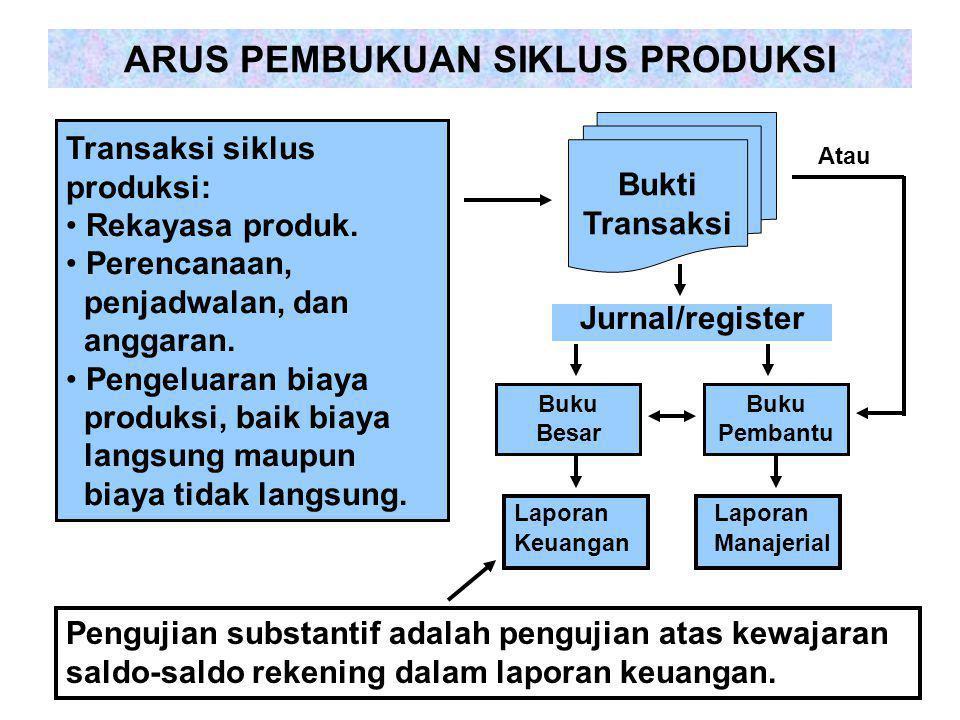 ARUS PEMBUKUAN SIKLUS PRODUKSI Transaksi siklus produksi: Rekayasa produk. Perencanaan, penjadwalan, dan anggaran. Pengeluaran biaya produksi, baik bi