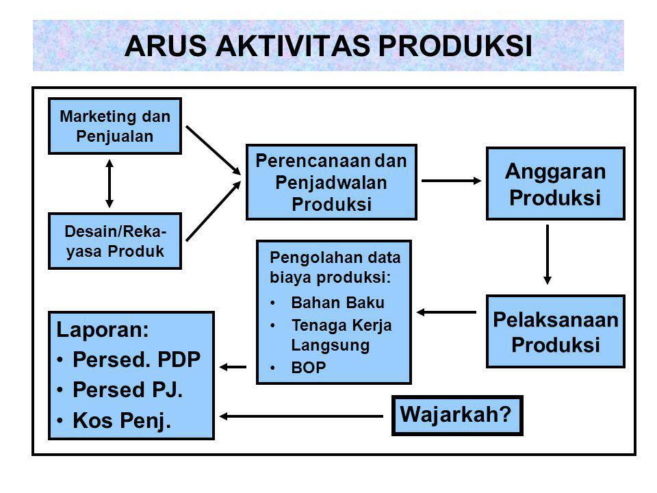 ARUS AKTIVITAS PRODUKSI Marketing dan Penjualan Desain/Reka- yasa Produk Perencanaan dan Penjadwalan Produksi Anggaran Produksi Pelaksanaan Produksi B