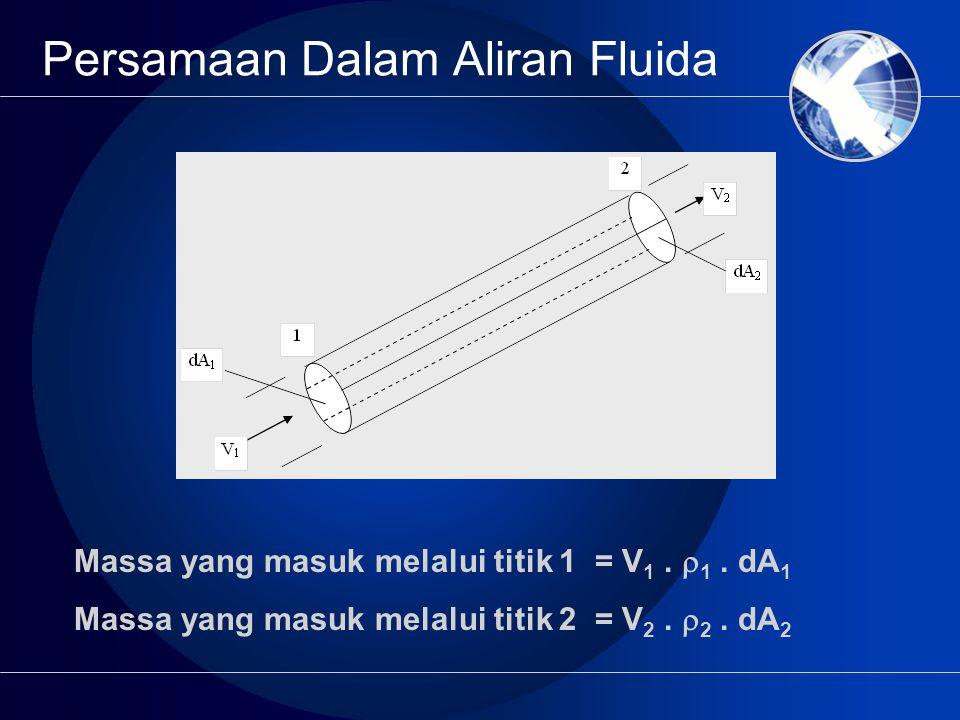 Persamaan Dalam Aliran Fluida Massa yang masuk melalui titik 1 = V 1.