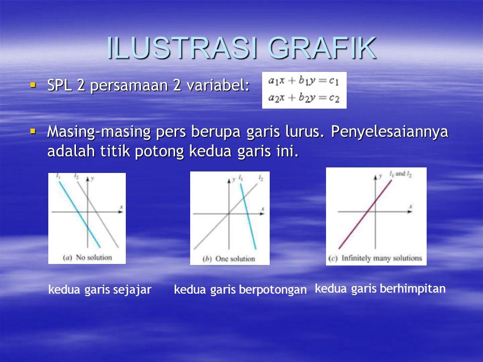 ILUSTRASI GRAFIK  SPL 2 persamaan 2 variabel:  Masing-masing pers berupa garis lurus.