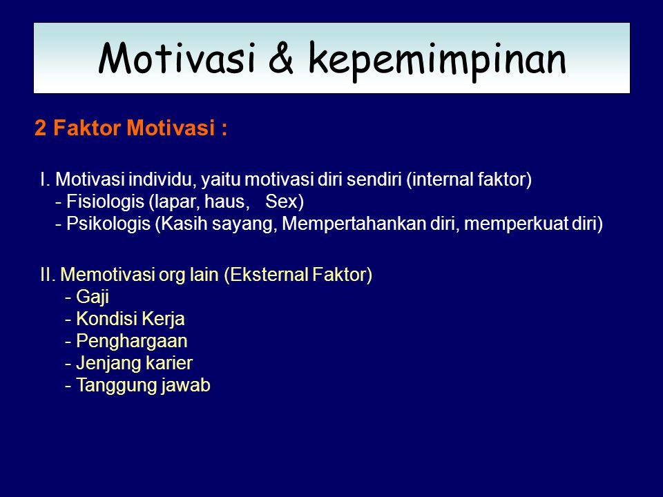 MATERI II MOTIVASI, KEPEMIMPINAN dan WIRAUSAHA