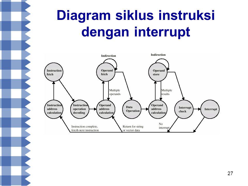 27 Diagram siklus instruksi dengan interrupt