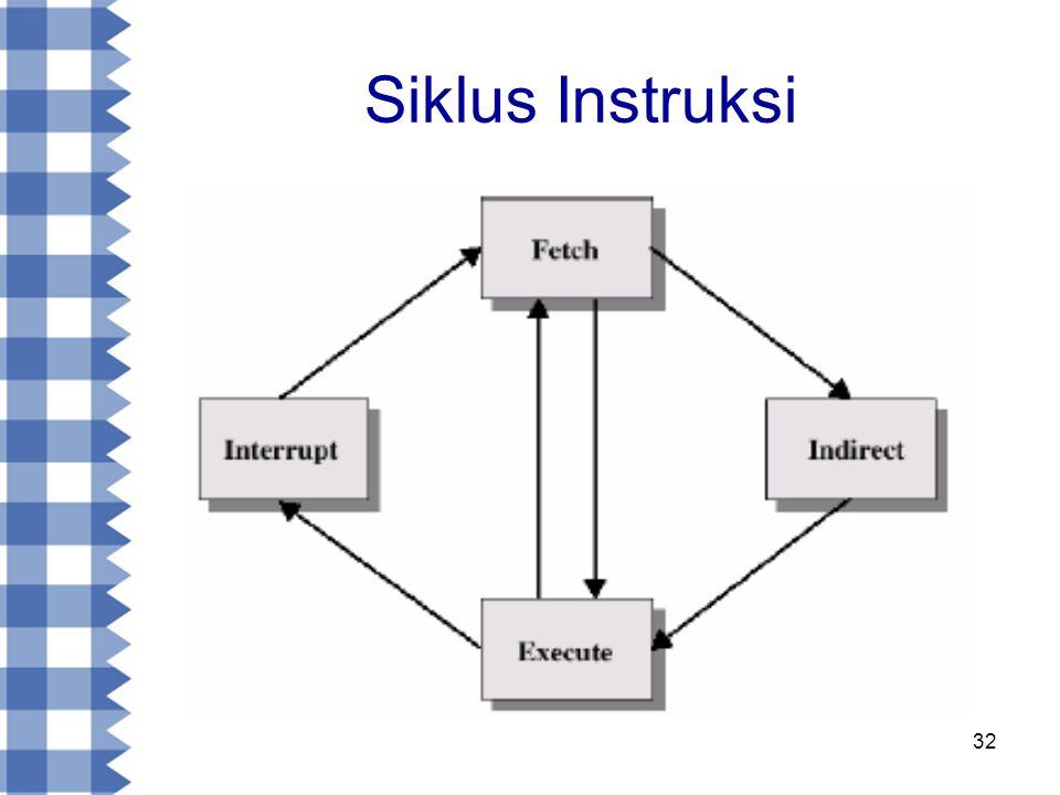 32 Siklus Instruksi